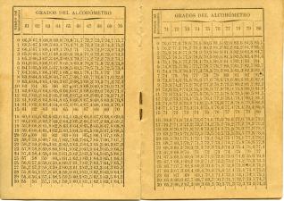Tabla de corrección del grado alcohólico según la temperatura de los líquidos arreglada al termómetro centígrado. Lizabe y Cª. Zaragoza, 1896